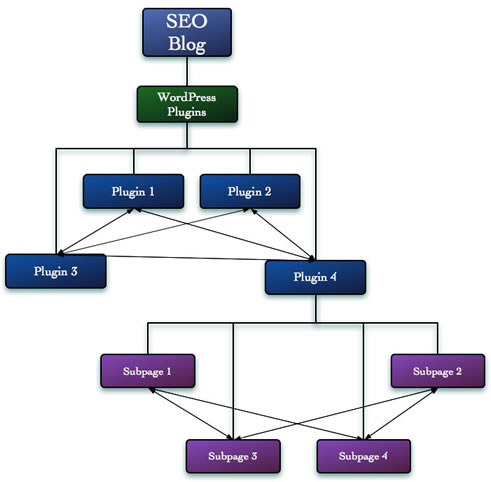 그림 4: 각 섹션 내에서 페이지들을 서로 어떻게 연결해야할지 고려해야 한다.