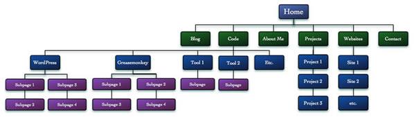 그림 1: 전형적인 사이트 구조