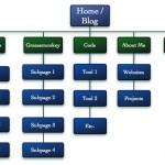 더 나은 SEO를 위해 알기쉬운 사이트 구조 작성하기