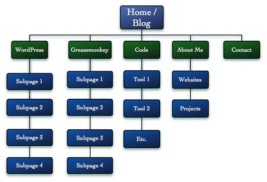 sitestructure-2
