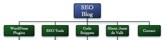 그림 3: 알아보기 쉬운 섹션이름을 가진 사이트 구조